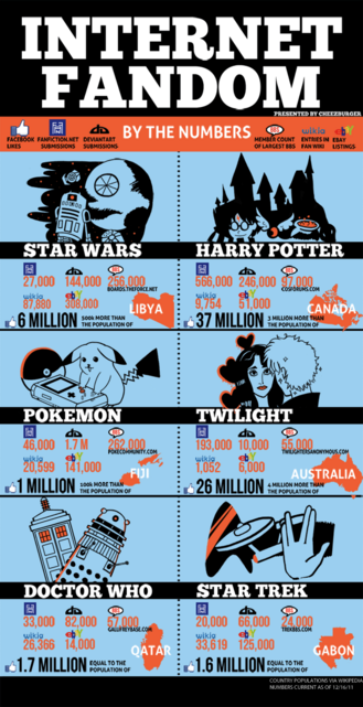 Fandom Infographic